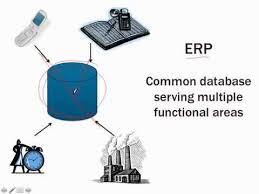 Az ERP rendszer alkalmazási területei